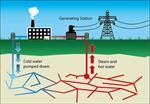 تحقیق-انرژی-زمین-گرمایی