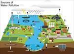 تحقیق-آلودگی-آب-های-زیرزمینی
