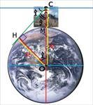 تحقیق-بررسی-اندازه-گیری-شعاع-زمین