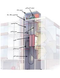 گزارش کارآموزی نصب، راه اندازي و طراحي آسانسور